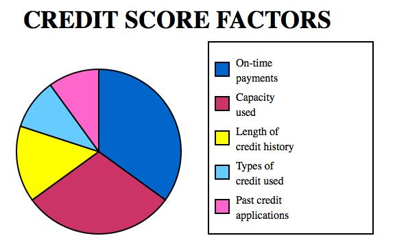 credit score chart MTP Mortgage